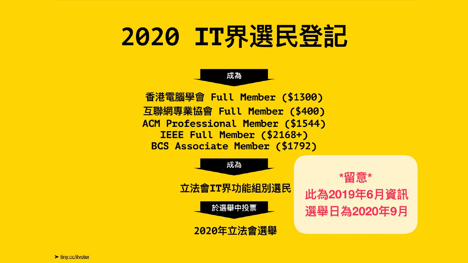 2020 IT界選民登記