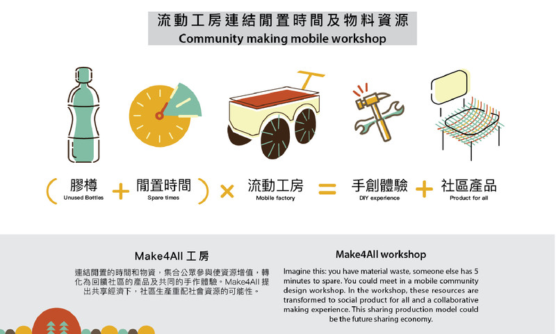 馬達拉膠絲 膠絲圍傢俬: 共享生產實驗 Make4All experiement