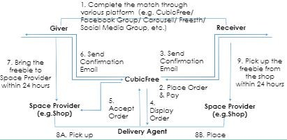 CubicFree -共享免費物品寄存與運送配對平台