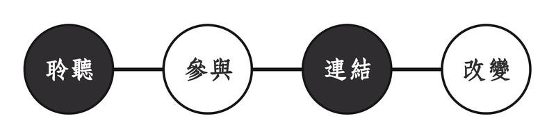 香港公民|社區聆聽・推動公民參與